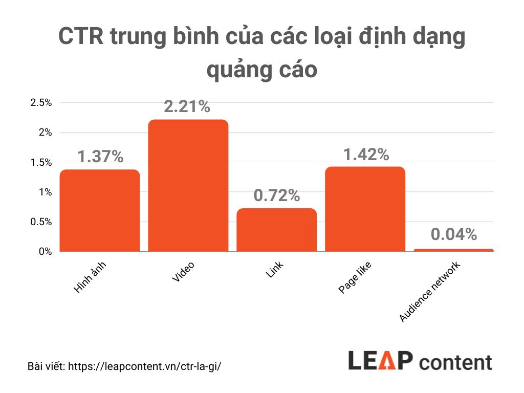 CTR trung bình của các định dạng quảng cáo