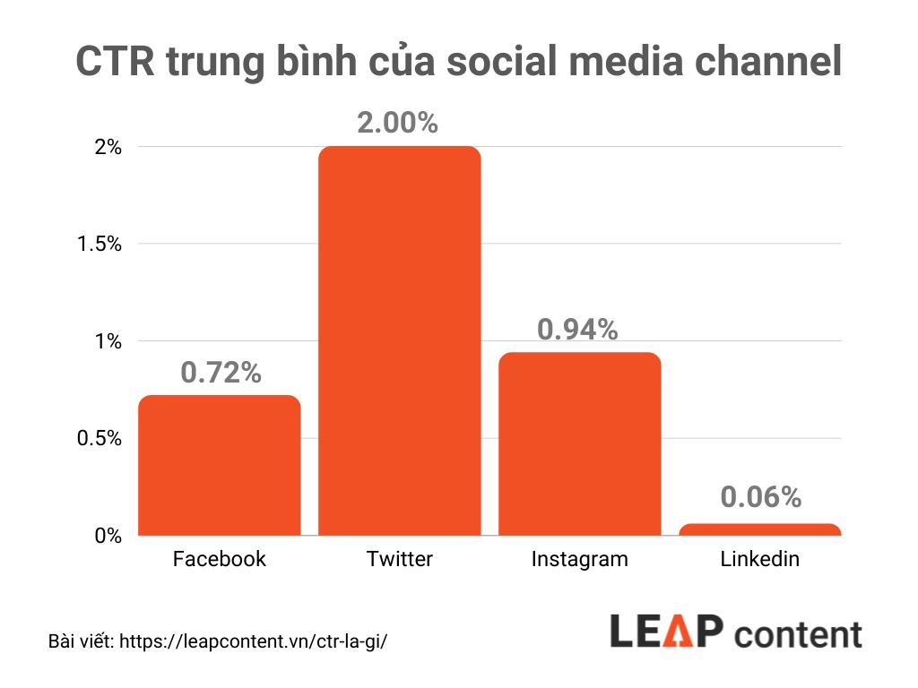 ctr trung bình của các mạng xã hội