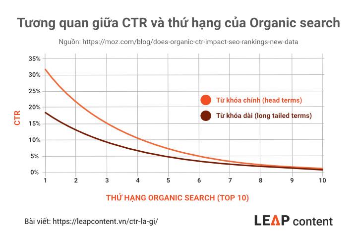 Tương quan giữa CTR và thứ hạng Organic search