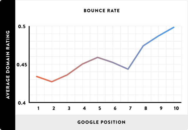 bounce rate and google position